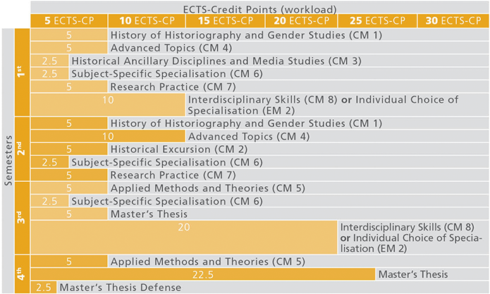 Course sequence Programme History