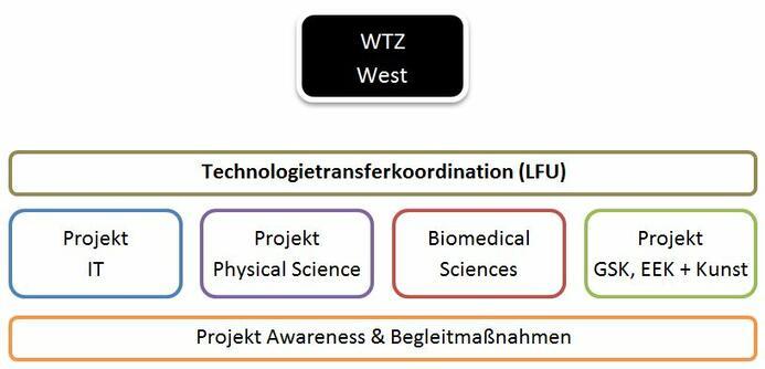 wtz_projekte