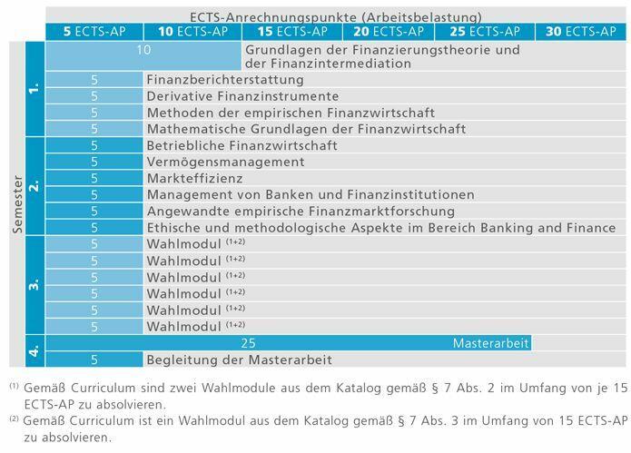 ma_banking-and-finance_studienverlauf_2014