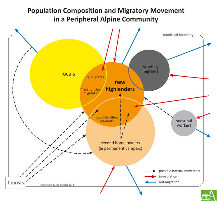population-compositon-and-migratory-movement.jpg