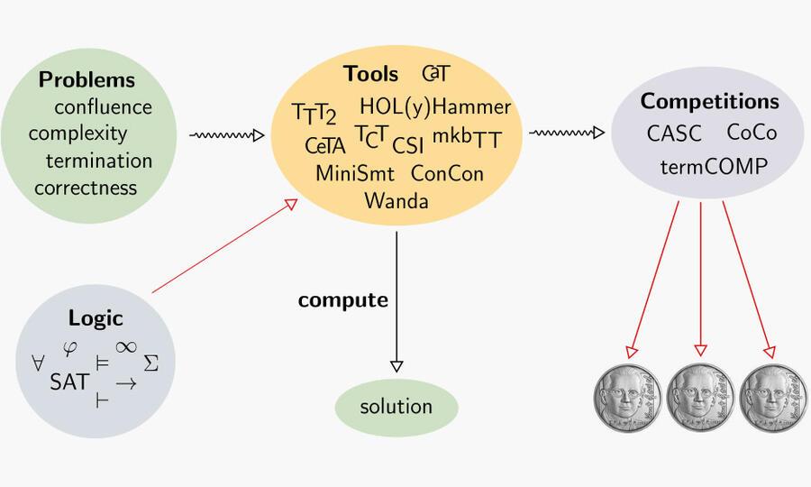 Symbolbild für die Forschungsgruppe Computational Logic