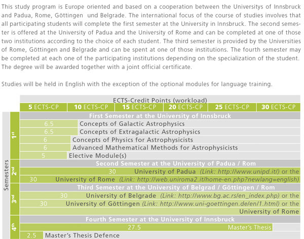 Recommended course sequence for Master Programme Erasmus Mundus