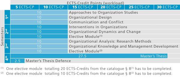 Recommended course sequence for Master in Organization Studies