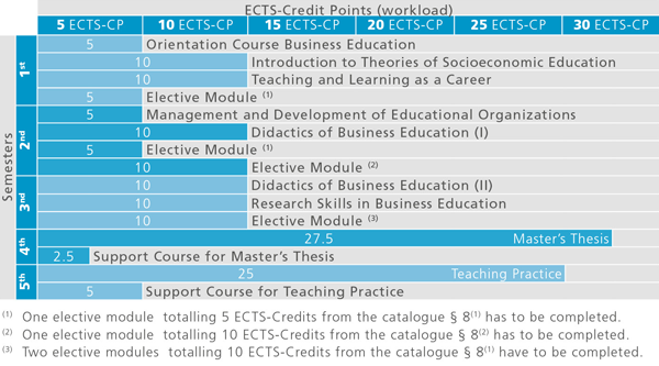 Recommended course sequence for Master programme in Business Education